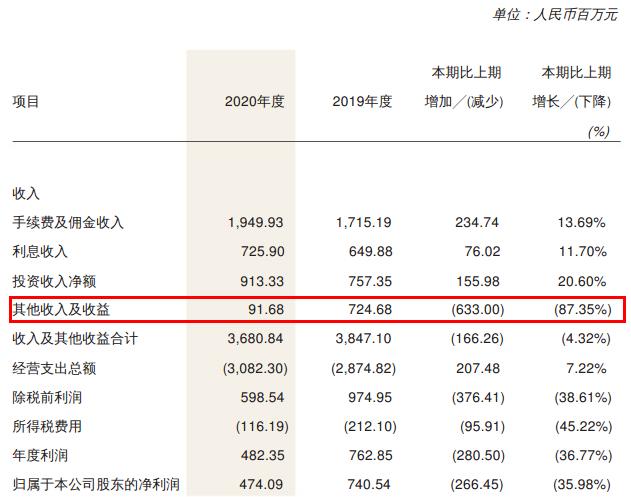 """恒泰证券员工涉市值管理或现内控问题 净利润""""逆势""""下滑近3年大幅波动"""